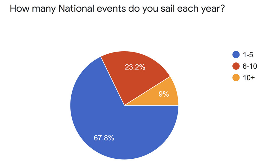 national events